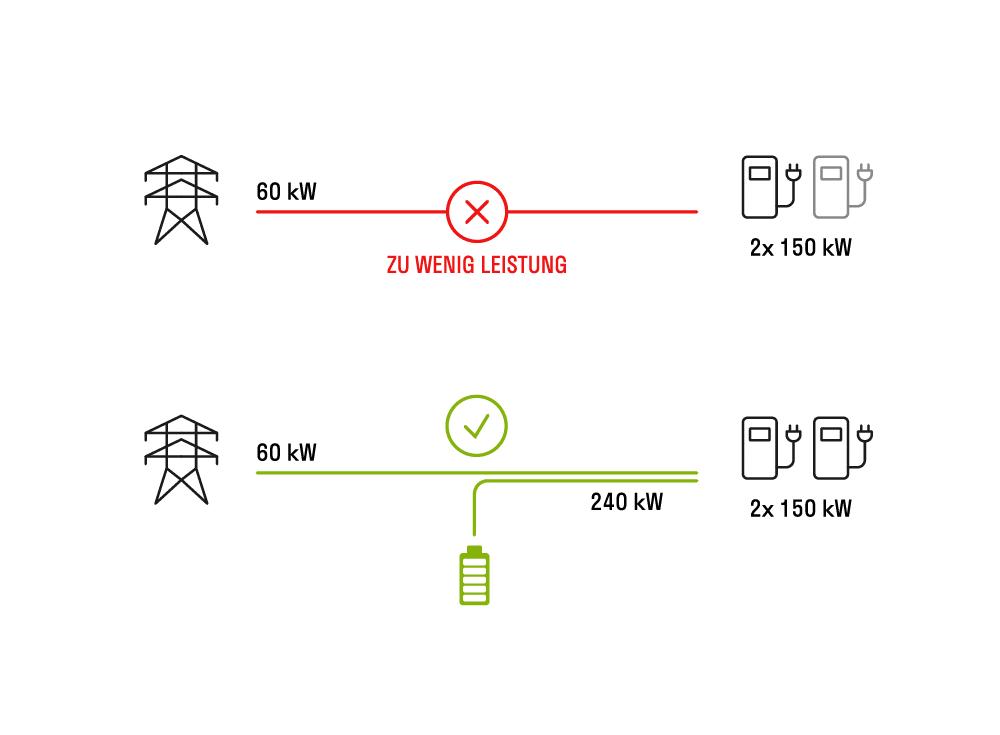 Ladestationen und Netzanschluss