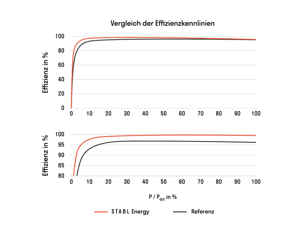 Vergleich Effizienzkennlinien