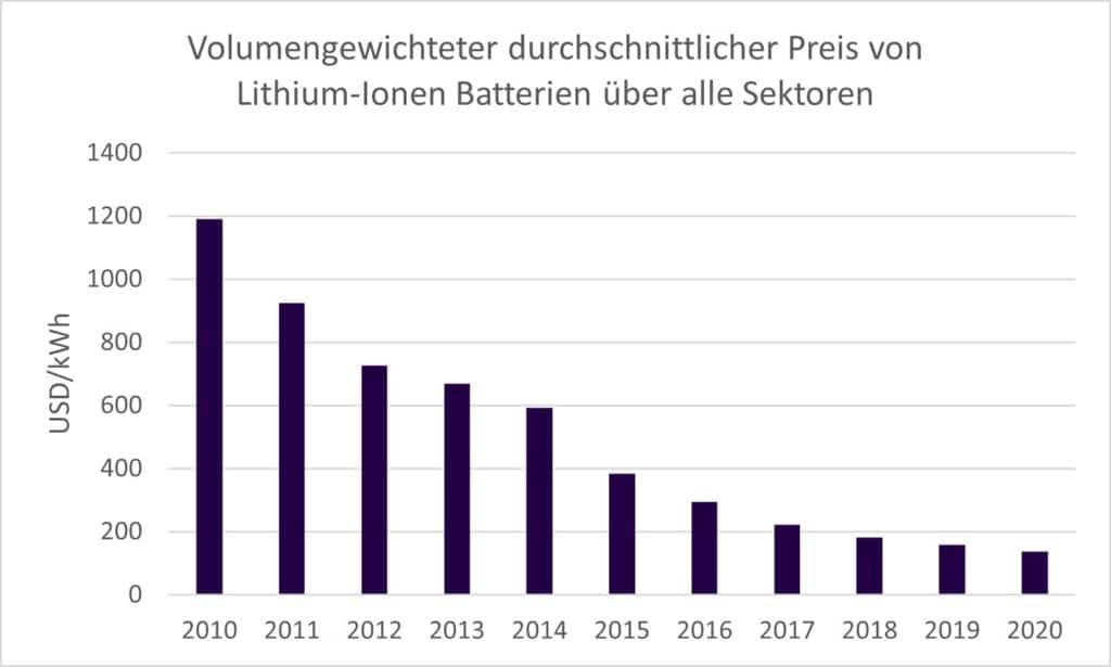 Diagram LI Batterie Preise