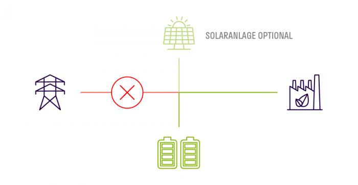 STABL Energy Notstromversorgung bei Stromausfall Emergency power supply